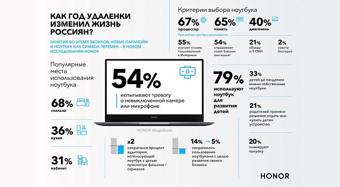 Как год удаленки изменил жизнь россиян?