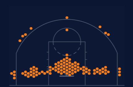 Фото №2 - Как в NBA изменилась «карта бросков» за последние 20 лет