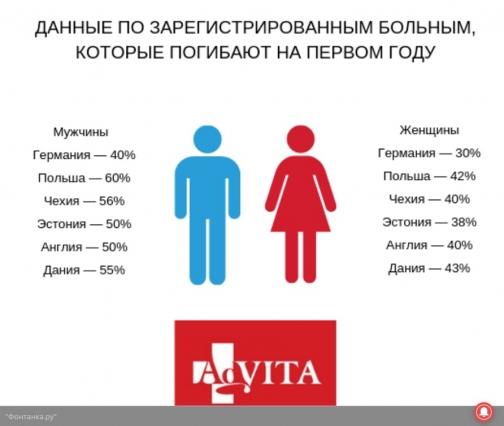 Статистика «на коленке», или Как считают онкобольных