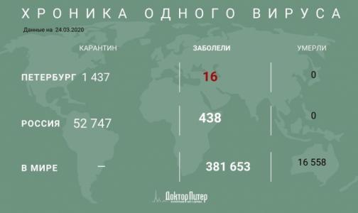 Фото №1 - Почти 400 тысяч человек по всему миру заразились коронавирусом