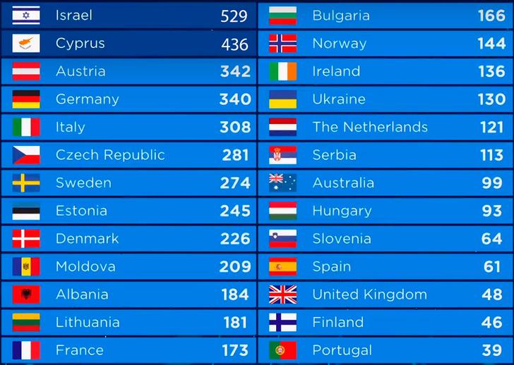 Фото №2 - Евровидение-2018: итоги и 5 лучших живых выступлений финала без политики (ну, почти)