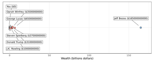 Фото №5 - График, доказывающий, что по заработкам ты и Илон Маск гораздо ближе друг к другу, чем Маск к главе Amazon