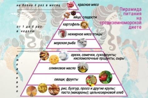 Пирамида продуктов на средиземноморской диете