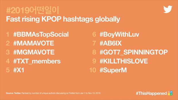 Фото №1 - Названы самые популярные K-pop артисты и хэштеги в Твиттере за 2019 год