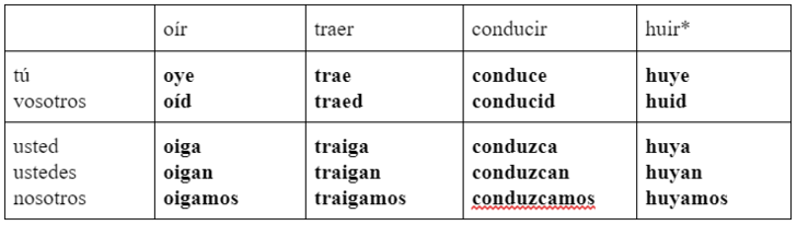 Фото №3 - Зажигательный испанский: урок 27— продолжаем изучать Imperativo Irregular