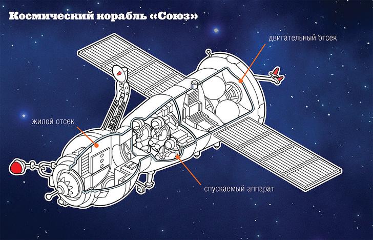 Фото №1 - Ночное рандеву: Как происходит сближение космических аппаратов