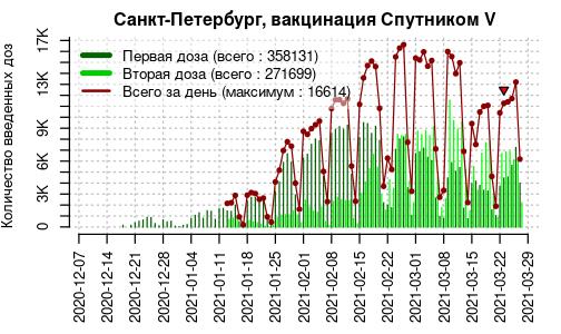 «Путин привился — пойду и я». В Петербурге выросла скорость вакцинации от COVID-19