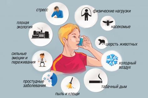 Бронхиальная астма у детей: причины