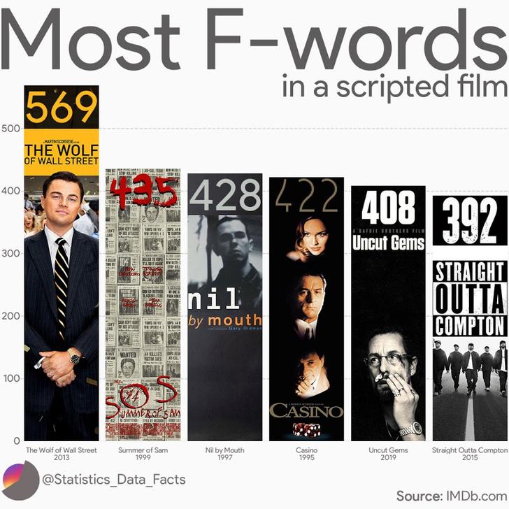 Фото №2 - Топ-6 фильмов, где больше всего матерятся