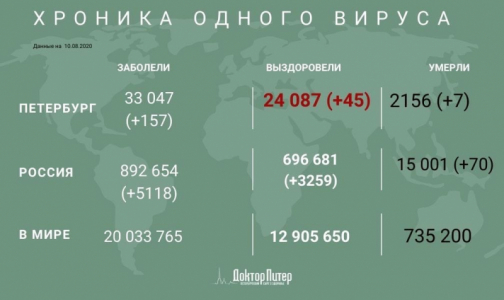 Фото №1 - За время пандемии от коронавируса умерли более 15 тысяч россиян