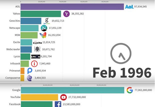 Фото №1 - Как менялось количество посетителей на самых крупных сайтах с 1996 по 2019 год (занятная инфографика)