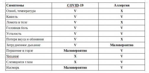 Симптомы сезонной аллергии могут напоминать COVID-19. Как их различить - полезные подсказки