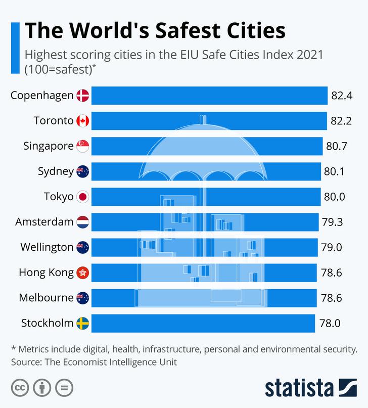 Фото №2 - Инфографика: самые безопасные города