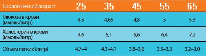 Фото №1 - Биологический возраст: 4 простых способа определить и рецепт, как его замедлить