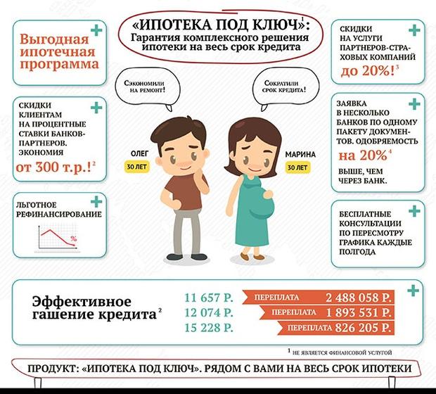 потребительский кредит в сбербанке россии калькулятор