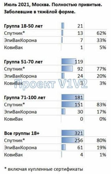 Фото №1 - Закрытая статистика ковидных больниц показала, после какой вакцины чаще всего заболевают COVID-19