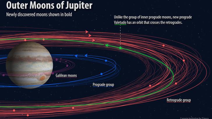 Фото №1 - Новые спутники Юпитера получили официальные названия
