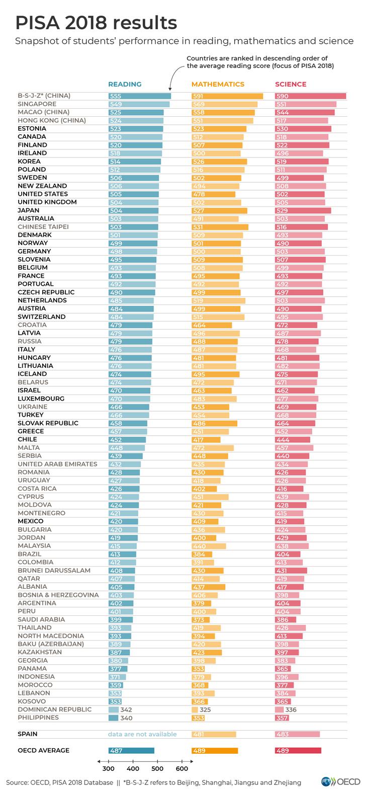 Фото №2 - Статистика: школьники из каких стран самые образованные