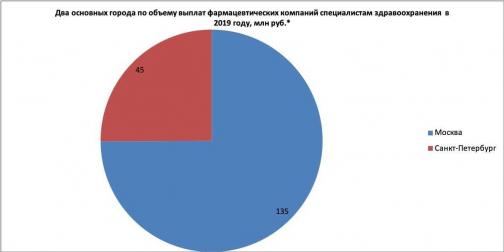 В топ-20 российских медиков с самыми высокими гонорарами от фармкомпаний вошли 3 специалиста из Петербурга