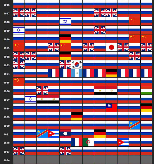 Фото №5 - О какой стране чаще всего писали в «Нью-Йорк таймс» за последние сто лет (любопытная инфографика)