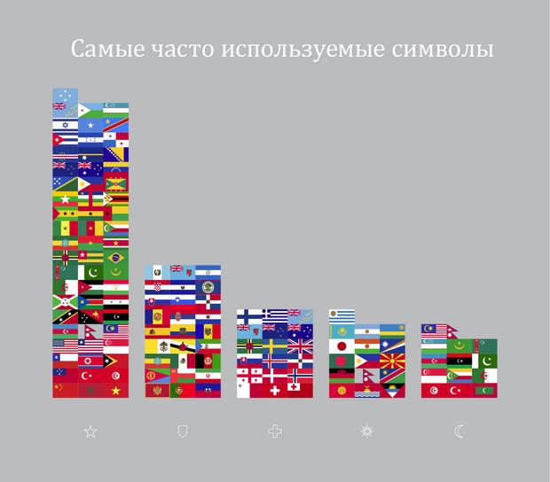 Фото №3 - Занимательная статистика о флагах в 10 картинках