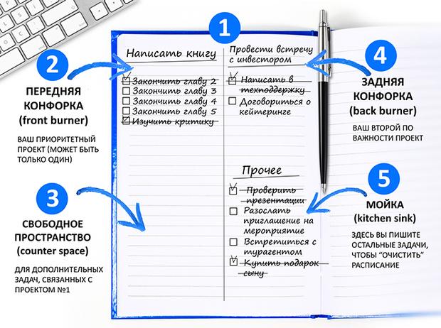 Фото №2 - To Do This: как составить список задач, который поможет вам не распыляться по мелочам