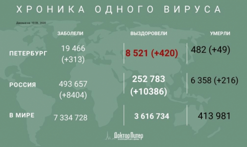 Фото №1 - За сутки в России выявили 8 404 случаев заражения коронавирусом