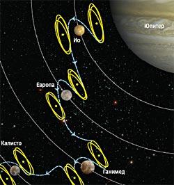 Фото №5 - Межпланетная эквилибристика