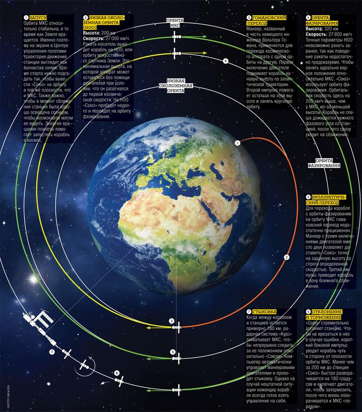 Фото №6 - Ночное рандеву: Как происходит сближение космических аппаратов