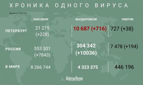 Фото №1 - За сутки коронавирус выявили у 228 петербуржцев