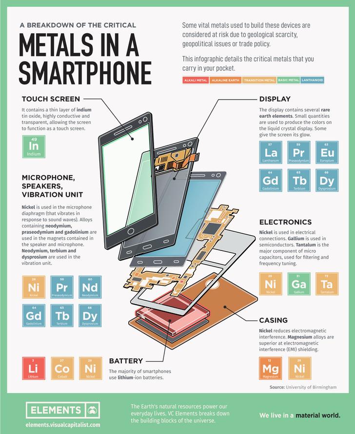 Фото №1 - Инфографика: какие редкие металлы содержит ваш смартфон