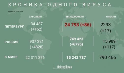 Фото №1 - За сутки коронавирус выявили еще у 162 петербуржцев