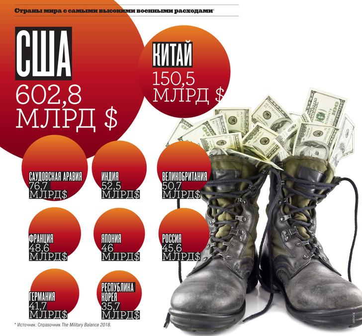 Фото №1 - Картография: страны мира с самыми высокими военными расходами