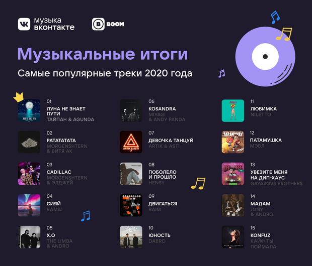Фото №3 - VK подвел музыкальные итоги года