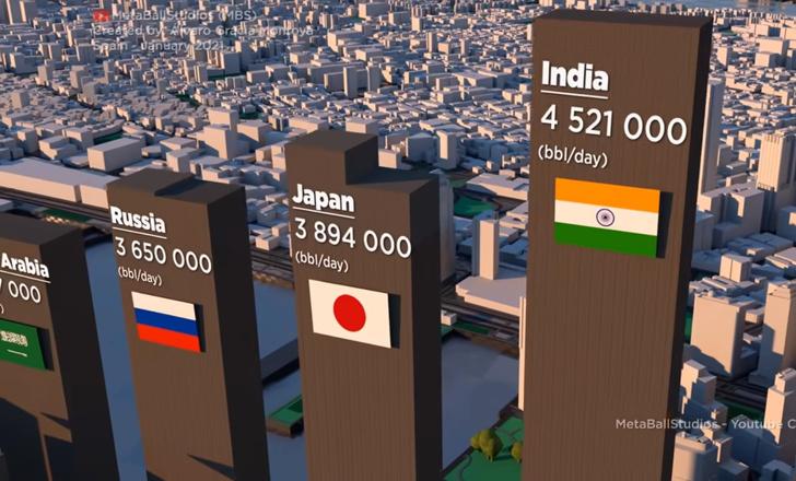 Фото №1 - Сколько нефти каждый день тратят США, страны Европы и мы, Россия: сравнительное видео