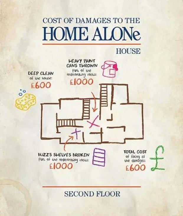 Фото №2 - Страховая компания посчитала, во сколько бы обошёлся ремонт жилья после нападения грабителей из фильма «Один дома»