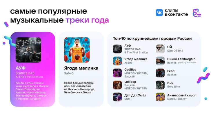 Фото №4 - Клипы «ВКонтакте» отмечают первый день рождения 🎉