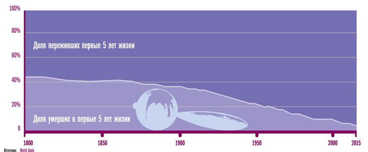 Фото №2 - Еще 7 занимательных графиков о современном мире